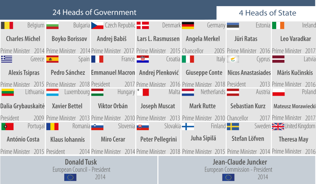 European Council: Facts and Figures