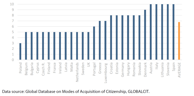 Figure 2 – Minimum period of residence required for naturalisation in EU-28 (years)