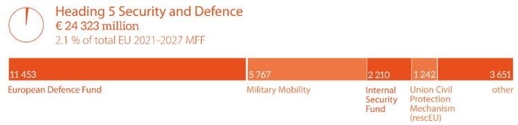 Security and defence