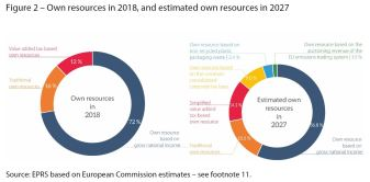 Own resources in 2018, and estimated own resources in 2027