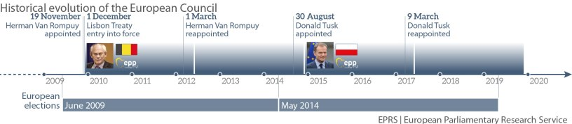 Presidents of the European Council