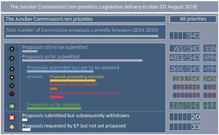 The Juncker Commission's ten priorities: Legislative delivery to date (01 August 2018)