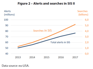 Alerts and searches in SIS II