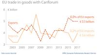 EU trade in goods with Cariforum