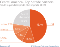 Central America: top 5 trade partners