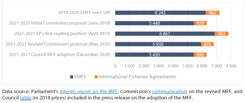 Commission proposals, Parliament's position and final figures for the 2021-2027 fisheries policy budget compared with the 2014-2020 budget (commitments, 2018 prices, € million)
