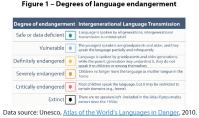Figure 1 – Degrees of language endangerment