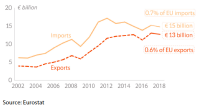 EU trade in goods with the Andean Community