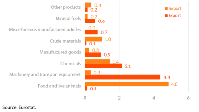 EU trade with Argentina- main products