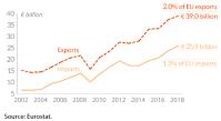 EU trade in goods with Mexico