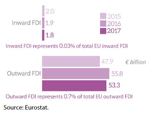 EU FDI stocks with Chile