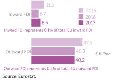 EU FDI stocks with the Andean Community