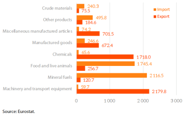 EU trade with Colombia- main products