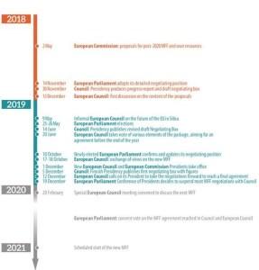 MFF timeline