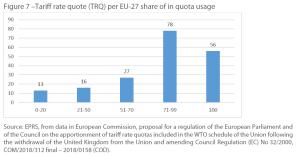 Figure 7 –Tariff rate quote (TRQ) per EU-27 share of in quota usage
