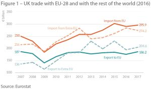 UK trade with EU-28 and with the rest of the world (2016)