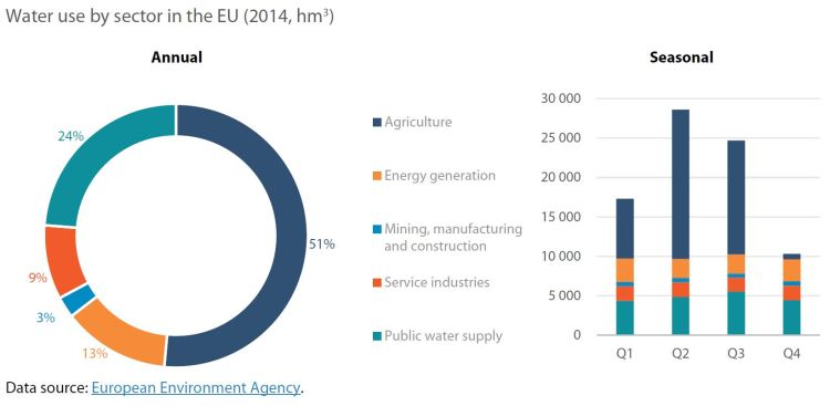 Water use by sector in the EU (2014, hm3)
