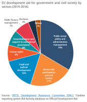 EU development aid for government and civil society by sectors (2014-2016)