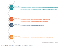 Figure 3 – Parliament's proposed roadmap for the introduction of new own resources