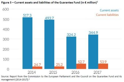 Figure 3 – Current assets and liabilities of the Guarantee Fund (in € million)