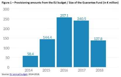Figure 1 – Provisioning amounts from the EU budget / Size of the Guarantee Fund (in € million)