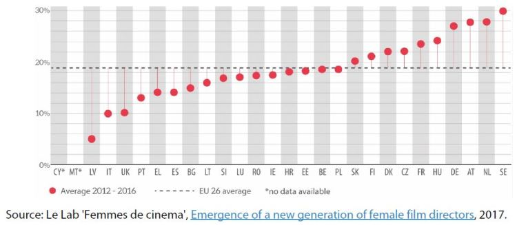 Figure 2 – Average percentage of films directed by women in the EU, 2012-2016