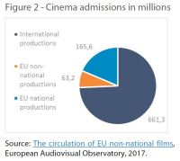 Cinema admissions in millions