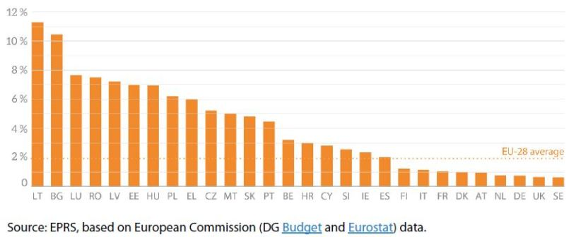 Figure 4 – EU budget as a share of public spending in individual Member States (2017)