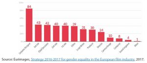 Figure 3 – Positions of women in fiction film projects receiving Eurimages funding, 2014-2015