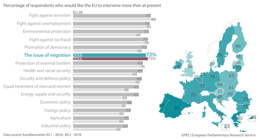 Figure 1 – Percentage of respondents who would like the EU to intervene more than at present