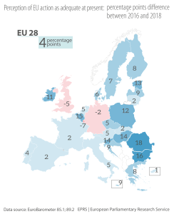 Figure 3: Perception of EU action as adequate at present: percentage point difference between 2016 and 2018
