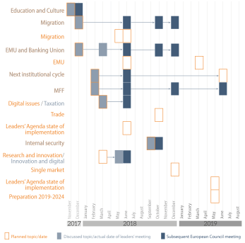 Figure 2 –Topics planned and actually discussed at Leaders' meetings and at European Council meetings