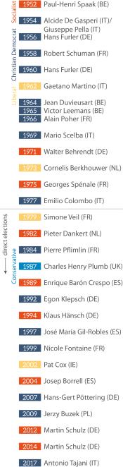 Figure 1 – European Parliament Presidents