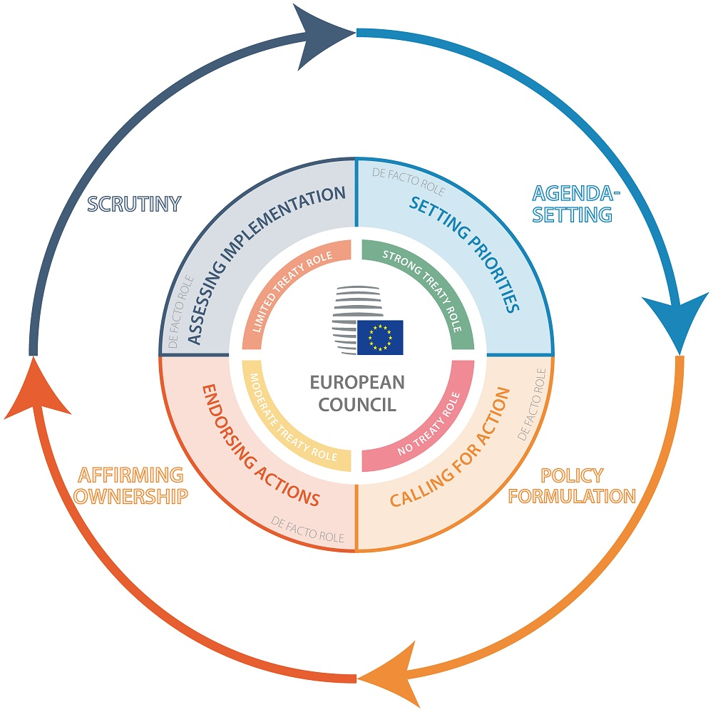 The European Council's role in the EU policy cycle