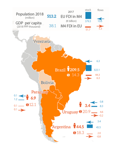 Key data of Mercosur-4 (M4) and the EU