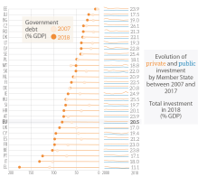 Government debt - private and public investment