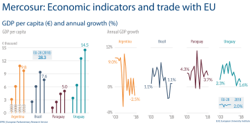 Fig 1 - GDP - Mercosur