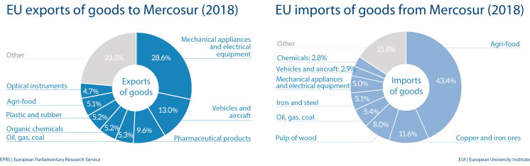 Fig 6 - EU import and export of goods to Mercosur