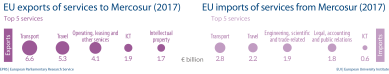 Fig 7 - EU import and export of services to Mercosur