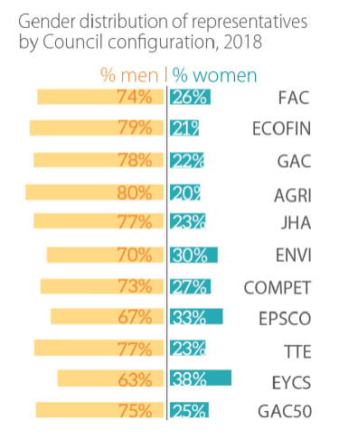 gender distribution of representatives by Council configuration 2018