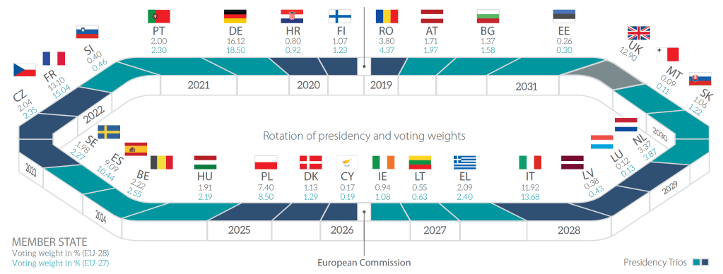 Council of the European Union: Facts and Figures