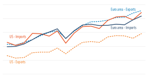 Trade in goods with the world, euro area and US