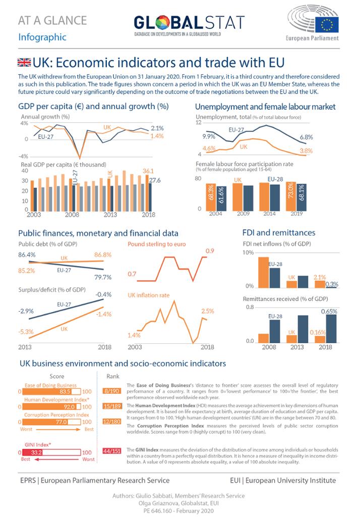 UK: Economic indicators and trade with EU