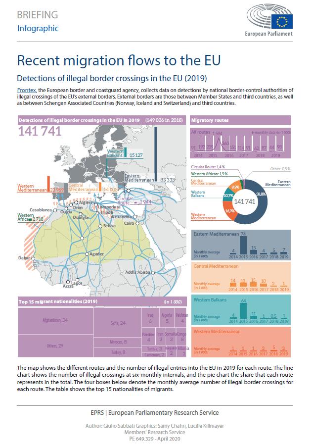 Recent migration flows to the EU