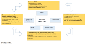The analytical model Policy response and channels of transmission