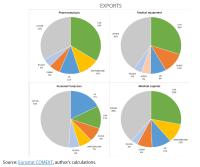 EU top five trading partners 2019 - EXPORTS