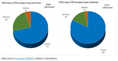 EU 2019 imports and exports of PPE now subject to export restrictions