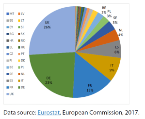 Value-added by Member States' cultural enterprises, as % of total EU cultural enterprises' value added