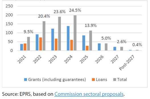 Next Generation EU: Estimated breakdown of payments by year (€ billion, current prices, % of total)
