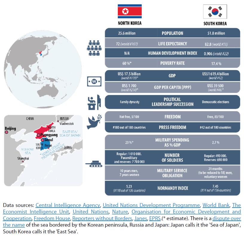 One peninsula, two Koreas